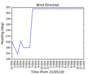 2018-06-02_wind_direction