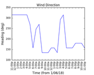 2018-06-03_wind_direction