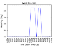 2018-06-06_wind_direction