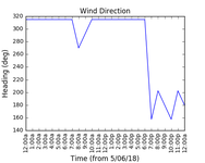 2018-06-07_wind_direction
