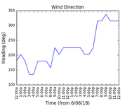 2018-06-08_wind_direction