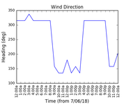 2018-06-09_wind_direction