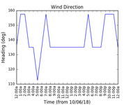 2018-06-12_wind_direction