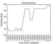 2018-06-14_wind_direction