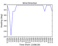 2018-06-15_wind_direction