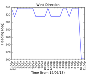 2018-06-16_wind_direction