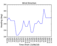2018-06-17_wind_direction