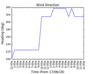 2018-06-19_wind_direction