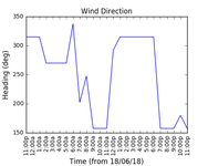 2018-06-20_wind_direction