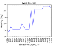 2018-06-21_wind_direction