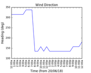 2018-06-22_wind_direction