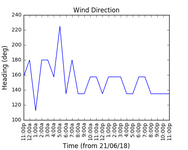 2018-06-23_wind_direction