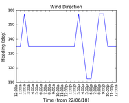 2018-06-24_wind_direction