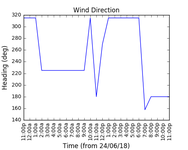 2018-06-26_wind_direction