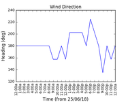2018-06-27_wind_direction