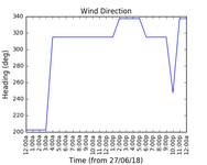 2018-06-29_wind_direction