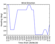 2018-06-30_wind_direction