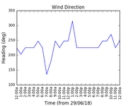 2018-07-01_wind_direction