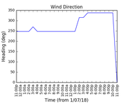 2018-07-03_wind_direction