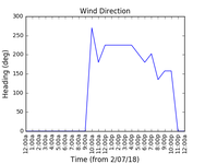 2018-07-04_wind_direction
