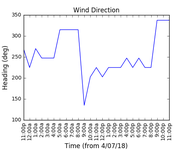 2018-07-06_wind_direction