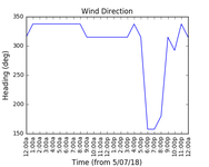 2018-07-07_wind_direction