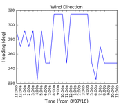 2018-07-10_wind_direction