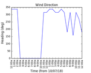 2018-07-12_wind_direction