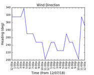 2018-07-16_wind_direction