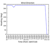 2018-07-18_wind_direction