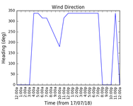 2018-07-19_wind_direction