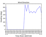 2018-07-20_wind_direction