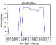2018-07-21_wind_direction
