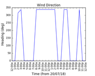 2018-07-22_wind_direction