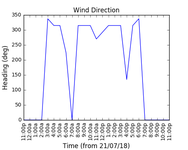 2018-07-23_wind_direction