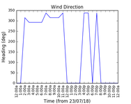 2018-07-25_wind_direction