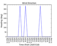 2018-07-26_wind_direction