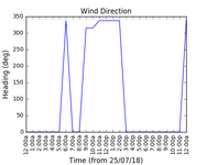 2018-07-27_wind_direction