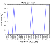 2018-07-28_wind_direction