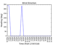 2018-07-29_wind_direction