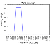 2018-08-01_wind_direction