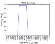 2018-08-02_wind_direction