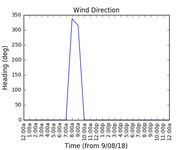 2018-08-11_wind_direction