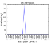 2018-08-14_wind_direction