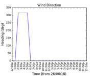 2018-08-28_wind_direction