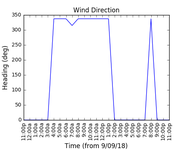 2018-09-11_wind_direction