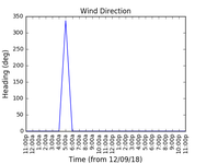 2018-09-14_wind_direction