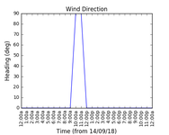 2018-09-16_wind_direction