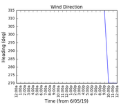 2019-05-08_wind_direction