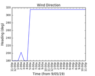 2019-05-11_wind_direction